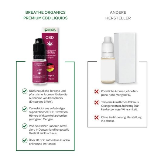 Breathe Organics - ELIQUID - Blueberry Kush OG  10ml | 30mg/ml (300mg) CBD